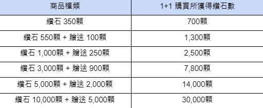 熱練戰士 正式官網: ◆ 活動 - 又來啦~!!  鑽石初次購買 1+1  image 5