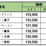 10月26日(火)メンテナンス内容の「ハロウィン」コンテンツ割引販売及び新規配送記事を追加